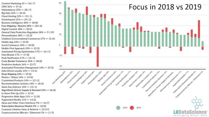 Ecommerce Trends 2019 2018