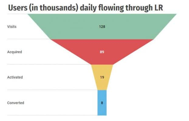 Funnel Data Science