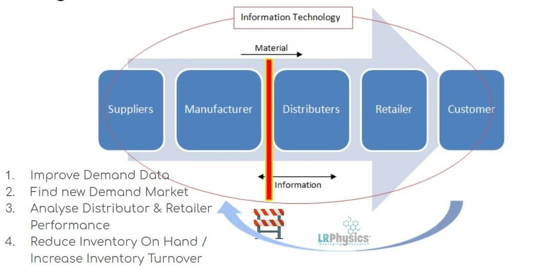 Data Science for Supply Chain