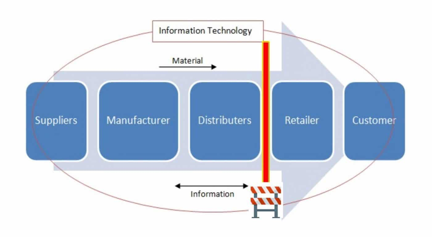 Supply Chain Data Fence