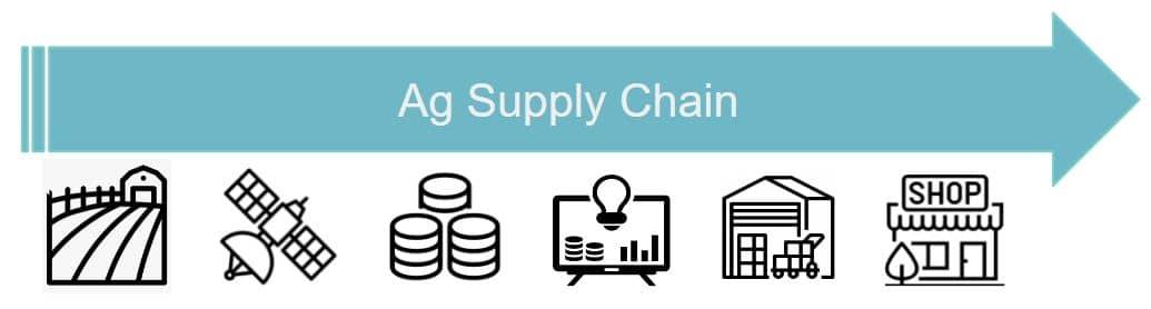 LR Ag Supply Chain