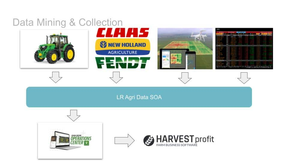 Profitable Farming thanks to Agricultural Data Science